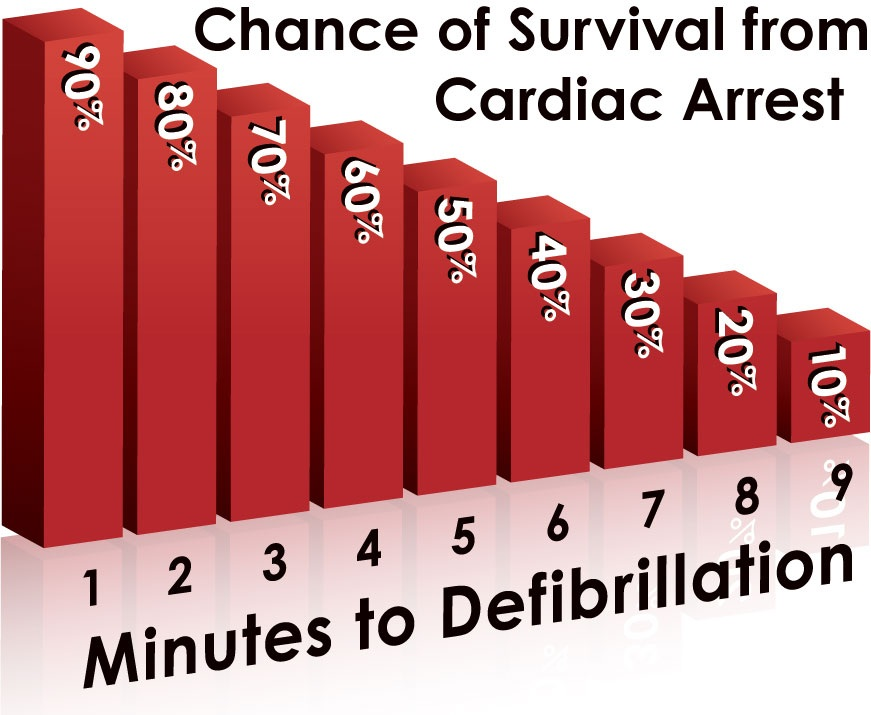 Chance of survival from a Cardiac Arrest without defibrillation